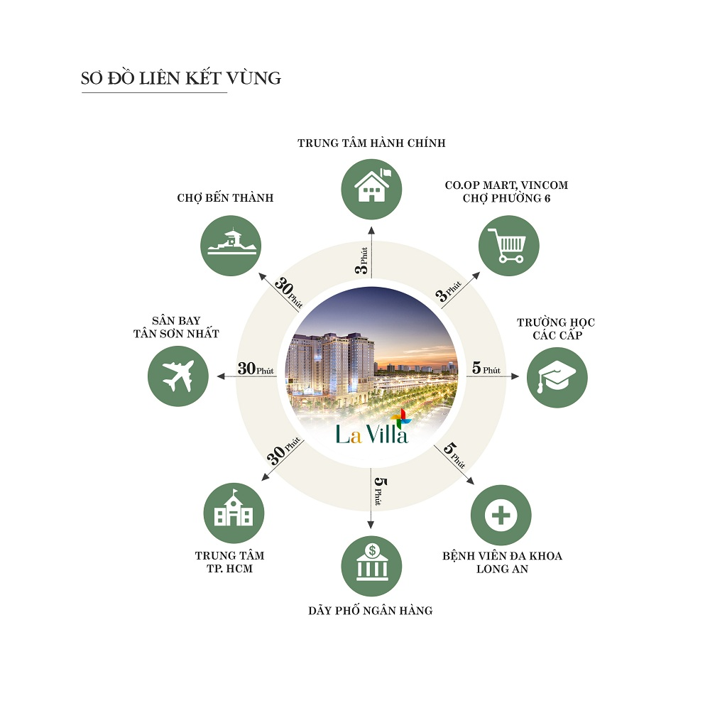 Sự kết nối của Lavilla Green City